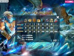 Zeus the Thunderer gokkast77.com MrSlotty 5/5